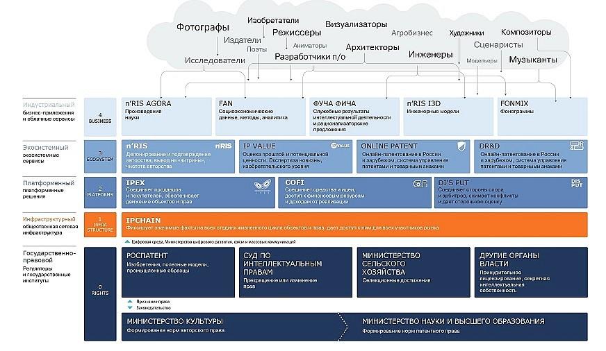 Cхема DMA,источник: IPChain