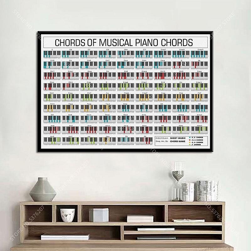 Постер Аккорды для фортепиано